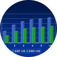 Kumulative SSR